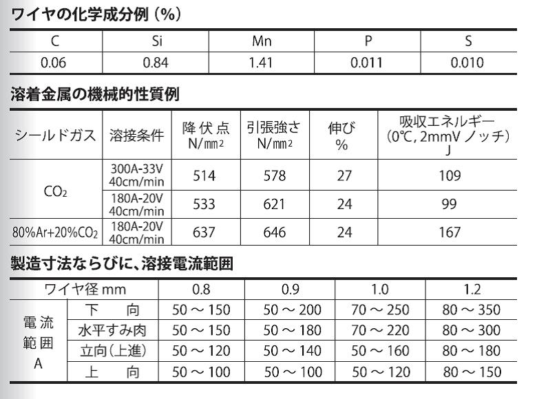 大同特殊鋼 溶接ワイヤ DS-1A