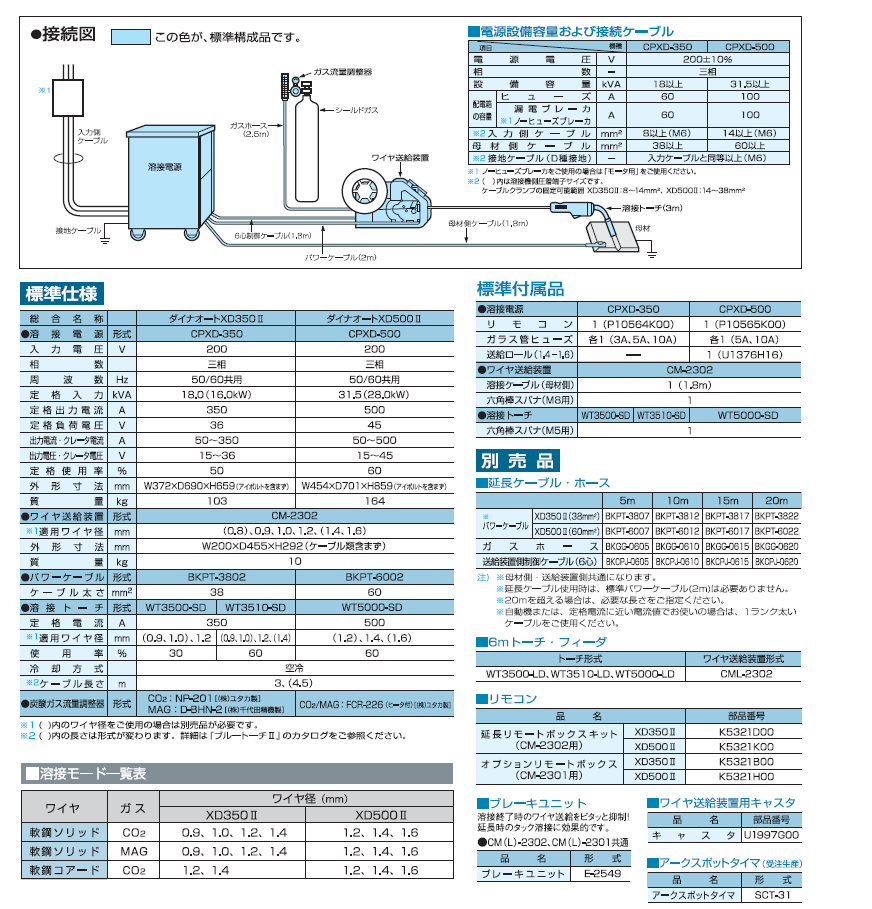 ダイヘン CO2溶接機XDシリーズ