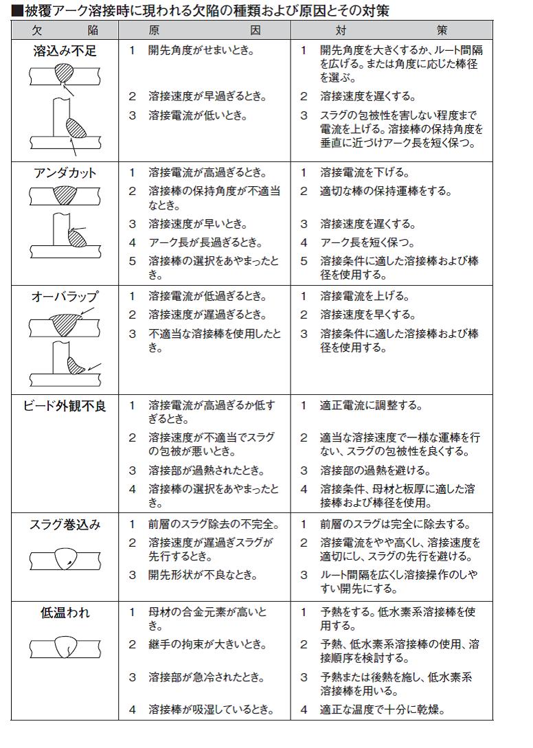 溶接棒の基礎知識