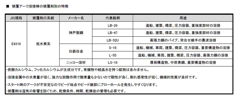 溶接棒の基礎知識(低水素系)